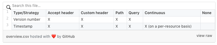 strategize your versioning of api's