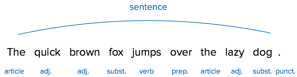 Lexical analysis for chatbots