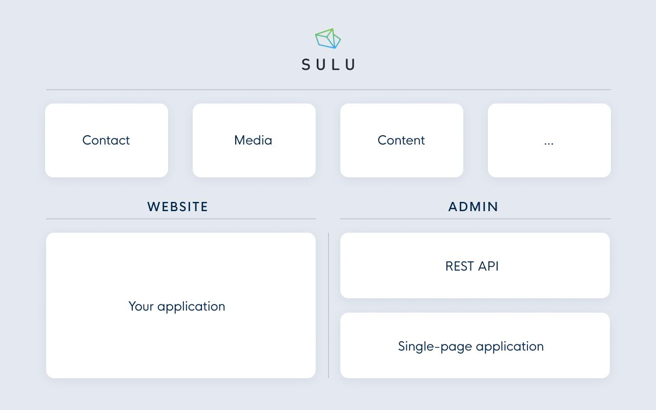 Sulu CMS website