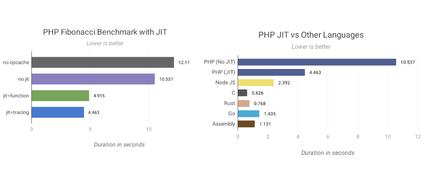 php benchmarks jit