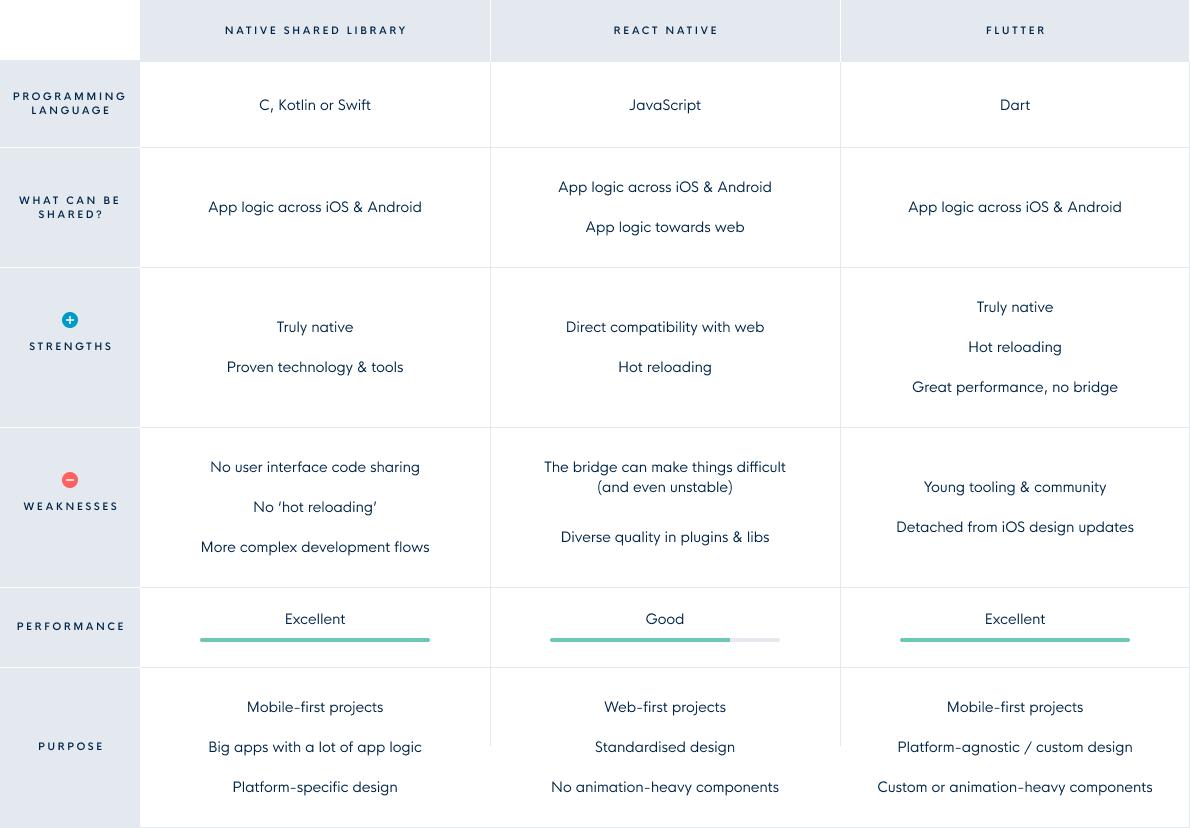 table cross platform technologies