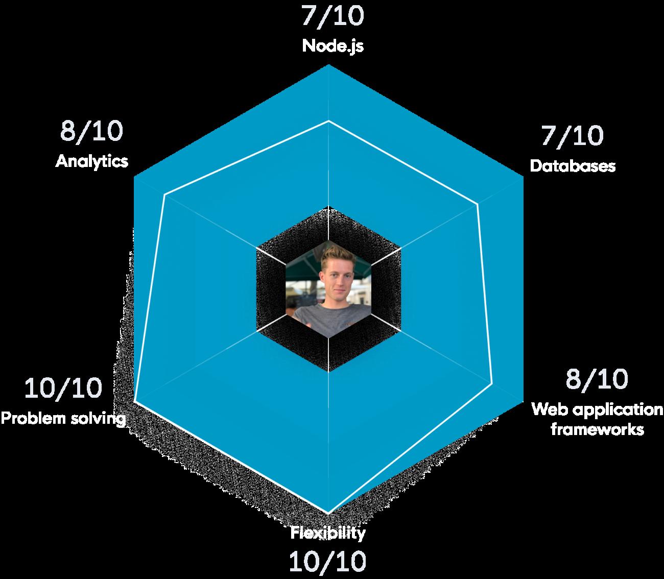 Willem node.js scorecard